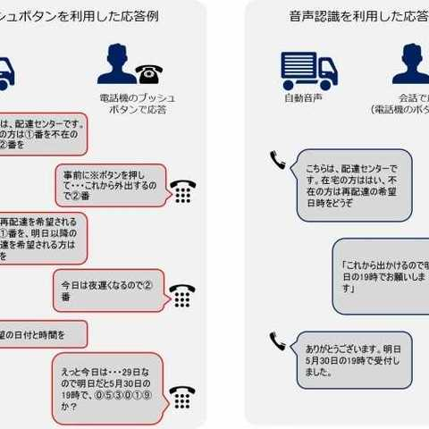 再配達を減らす在宅自動確認サービスの自動音声応答で、初めてAIを使った音声認識に対応。|トレイル
